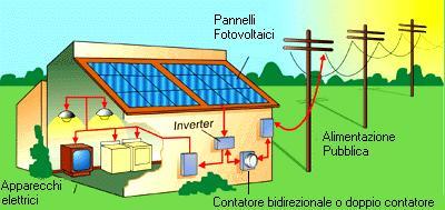 Costo produzione pannello fotovoltaico 20